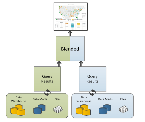 Diagram showing Tableau blending process