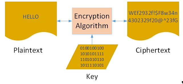 components of basic encryption systems diagram