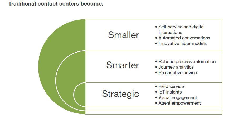 traditional contact centers graphic