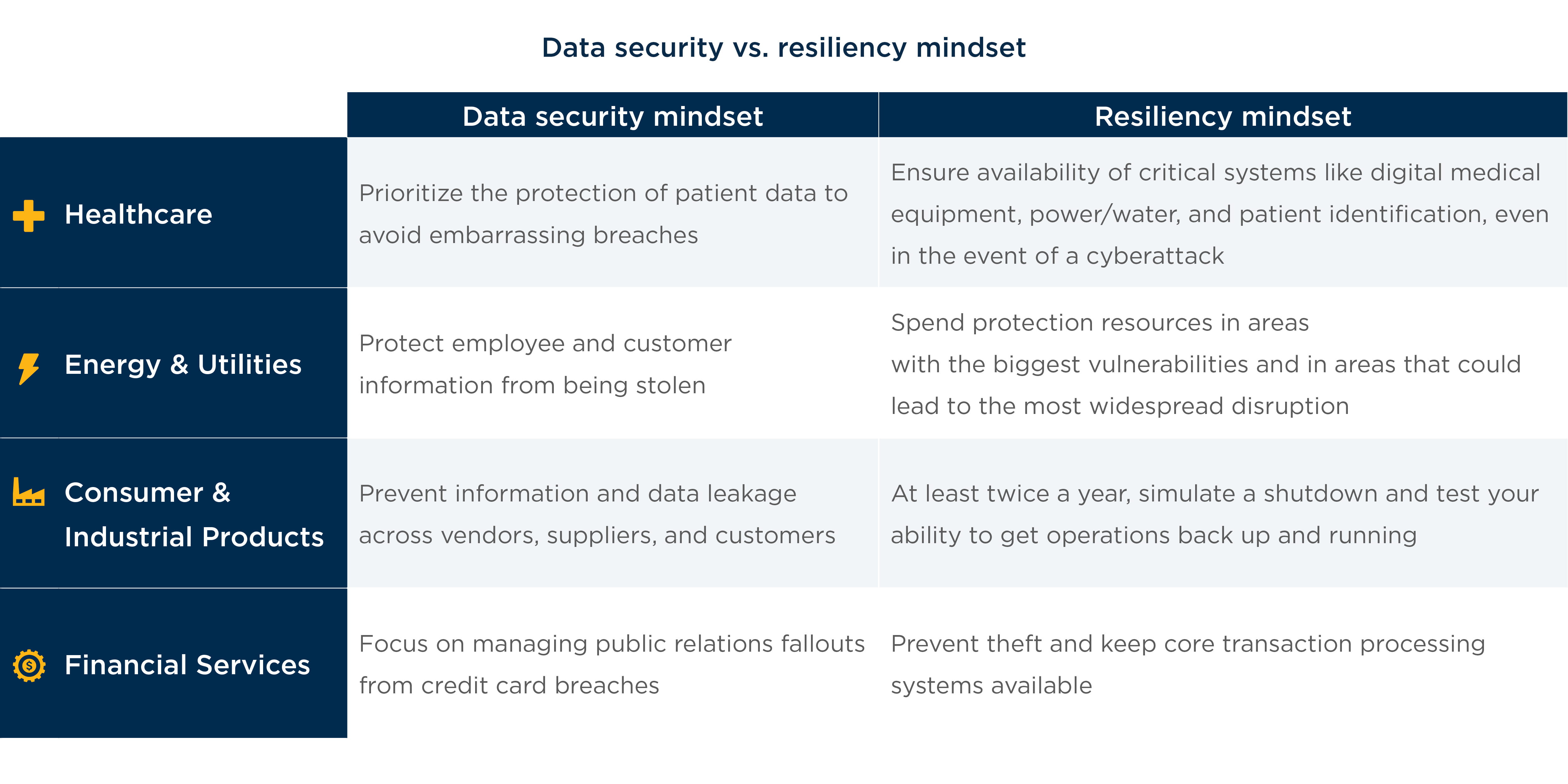 data security vs resiliency mindest